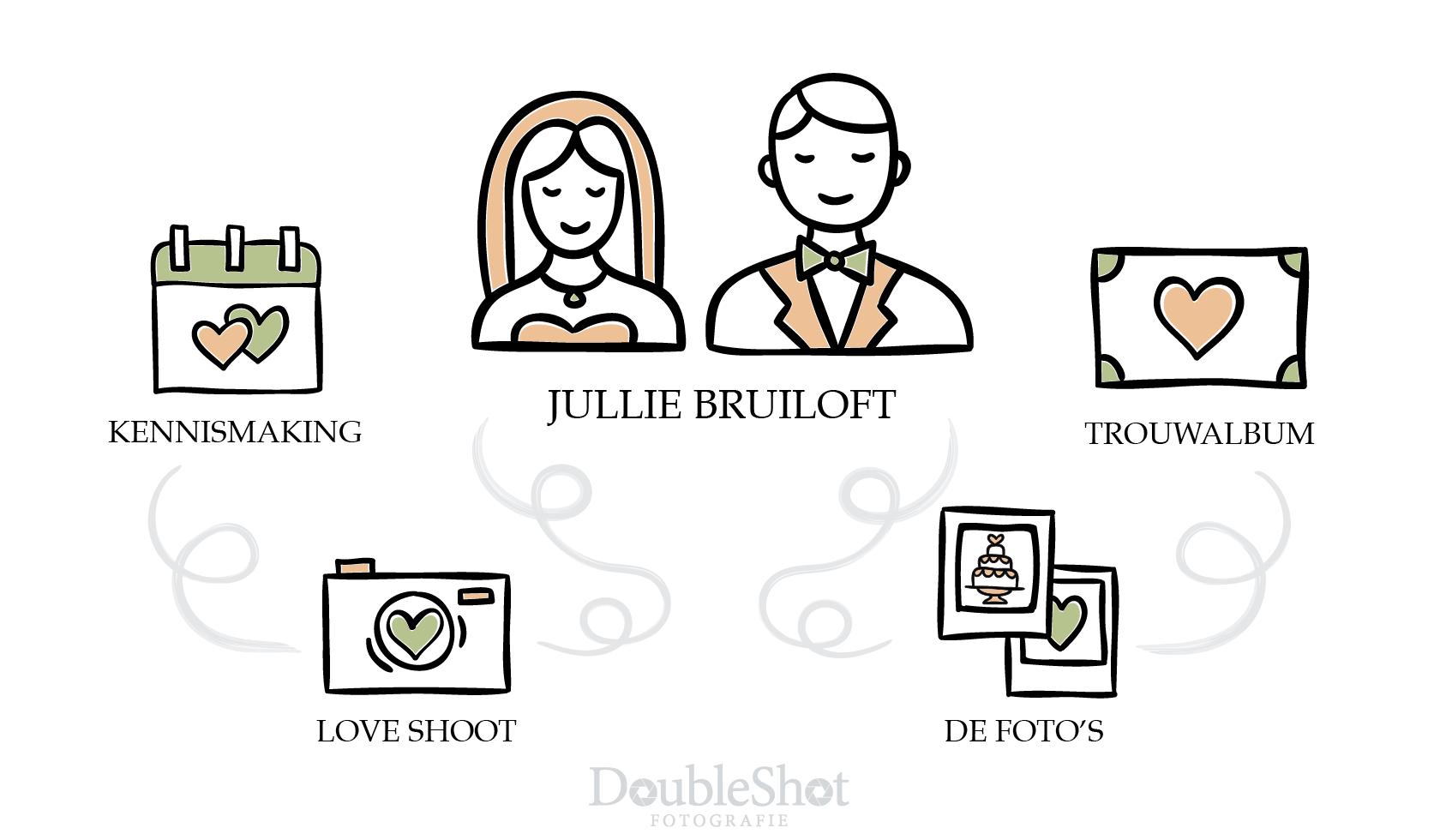 Doubleshot info